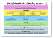 *** SALE*** The Building Blocks of Writing Success A3 Poster